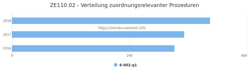ZE110.02 Verteilung und Anzahl der zuordnungsrelevanten Prozeduren (OPS Codes) zum Zusatzentgelt (ZE) pro Jahr