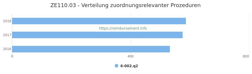 ZE110.03 Verteilung und Anzahl der zuordnungsrelevanten Prozeduren (OPS Codes) zum Zusatzentgelt (ZE) pro Jahr
