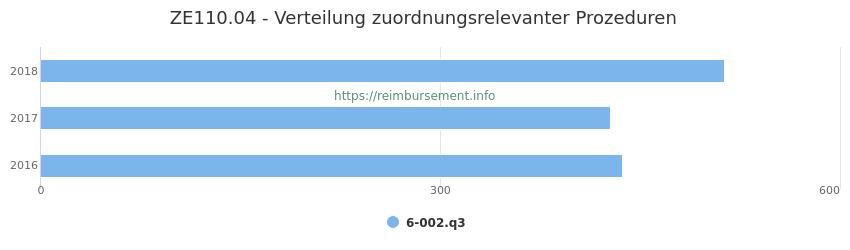 ZE110.04 Verteilung und Anzahl der zuordnungsrelevanten Prozeduren (OPS Codes) zum Zusatzentgelt (ZE) pro Jahr