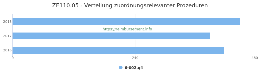 ZE110.05 Verteilung und Anzahl der zuordnungsrelevanten Prozeduren (OPS Codes) zum Zusatzentgelt (ZE) pro Jahr
