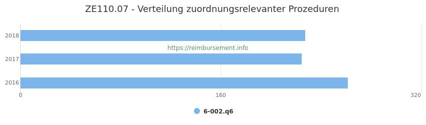 ZE110.07 Verteilung und Anzahl der zuordnungsrelevanten Prozeduren (OPS Codes) zum Zusatzentgelt (ZE) pro Jahr