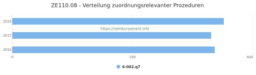 ZE110.08 Verteilung und Anzahl der zuordnungsrelevanten Prozeduren (OPS Codes) zum Zusatzentgelt (ZE) pro Jahr