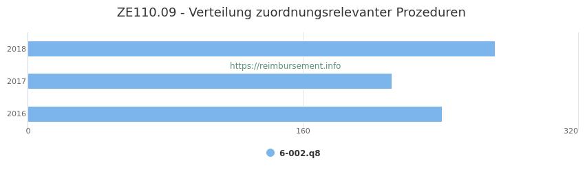 ZE110.09 Verteilung und Anzahl der zuordnungsrelevanten Prozeduren (OPS Codes) zum Zusatzentgelt (ZE) pro Jahr