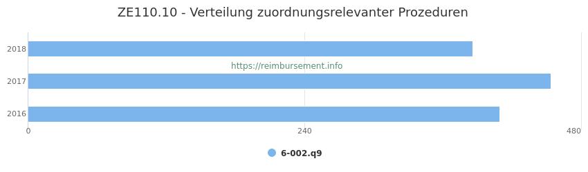 ZE110.10 Verteilung und Anzahl der zuordnungsrelevanten Prozeduren (OPS Codes) zum Zusatzentgelt (ZE) pro Jahr