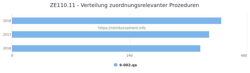 ZE110.11 Verteilung und Anzahl der zuordnungsrelevanten Prozeduren (OPS Codes) zum Zusatzentgelt (ZE) pro Jahr