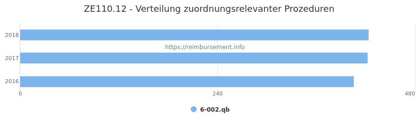 ZE110.12 Verteilung und Anzahl der zuordnungsrelevanten Prozeduren (OPS Codes) zum Zusatzentgelt (ZE) pro Jahr