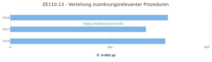 ZE110.13 Verteilung und Anzahl der zuordnungsrelevanten Prozeduren (OPS Codes) zum Zusatzentgelt (ZE) pro Jahr