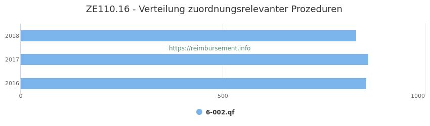 ZE110.16 Verteilung und Anzahl der zuordnungsrelevanten Prozeduren (OPS Codes) zum Zusatzentgelt (ZE) pro Jahr