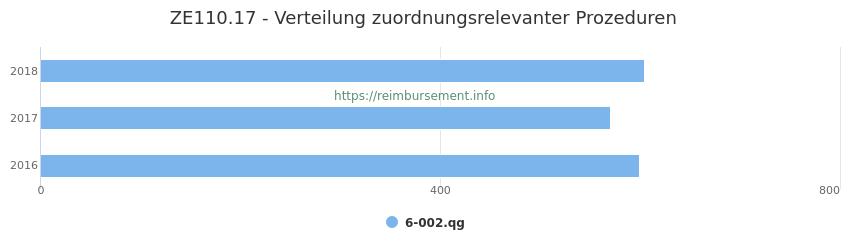 ZE110.17 Verteilung und Anzahl der zuordnungsrelevanten Prozeduren (OPS Codes) zum Zusatzentgelt (ZE) pro Jahr