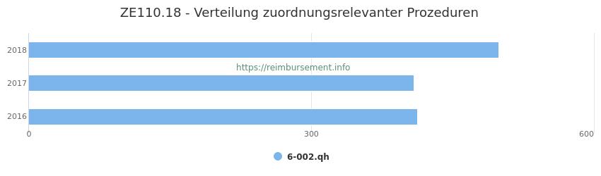 ZE110.18 Verteilung und Anzahl der zuordnungsrelevanten Prozeduren (OPS Codes) zum Zusatzentgelt (ZE) pro Jahr