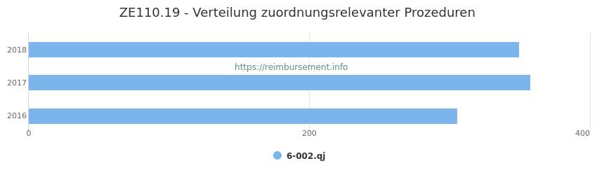ZE110.19 Verteilung und Anzahl der zuordnungsrelevanten Prozeduren (OPS Codes) zum Zusatzentgelt (ZE) pro Jahr