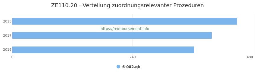 ZE110.20 Verteilung und Anzahl der zuordnungsrelevanten Prozeduren (OPS Codes) zum Zusatzentgelt (ZE) pro Jahr