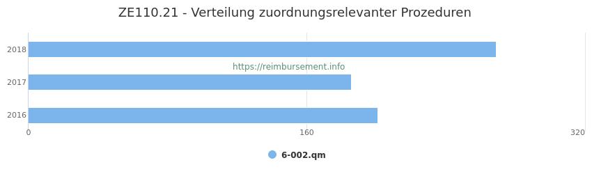 ZE110.21 Verteilung und Anzahl der zuordnungsrelevanten Prozeduren (OPS Codes) zum Zusatzentgelt (ZE) pro Jahr