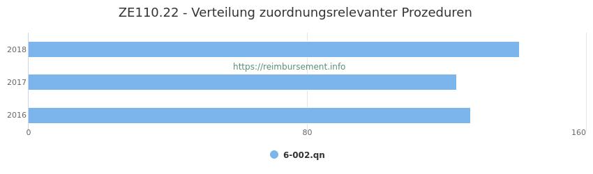 ZE110.22 Verteilung und Anzahl der zuordnungsrelevanten Prozeduren (OPS Codes) zum Zusatzentgelt (ZE) pro Jahr