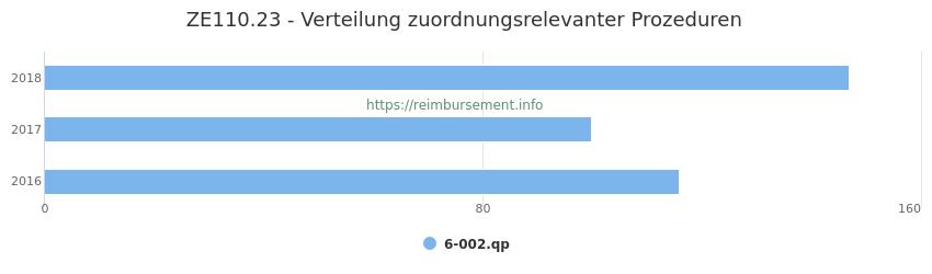 ZE110.23 Verteilung und Anzahl der zuordnungsrelevanten Prozeduren (OPS Codes) zum Zusatzentgelt (ZE) pro Jahr
