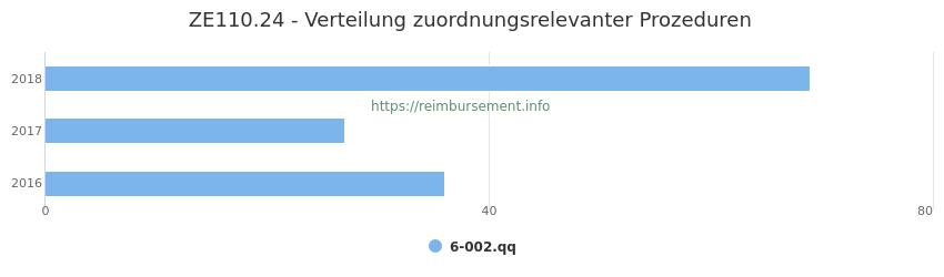 ZE110.24 Verteilung und Anzahl der zuordnungsrelevanten Prozeduren (OPS Codes) zum Zusatzentgelt (ZE) pro Jahr