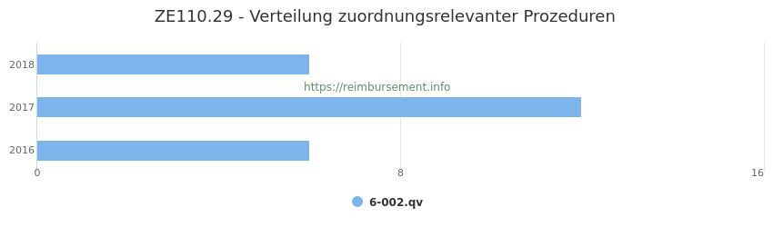 ZE110.29 Verteilung und Anzahl der zuordnungsrelevanten Prozeduren (OPS Codes) zum Zusatzentgelt (ZE) pro Jahr