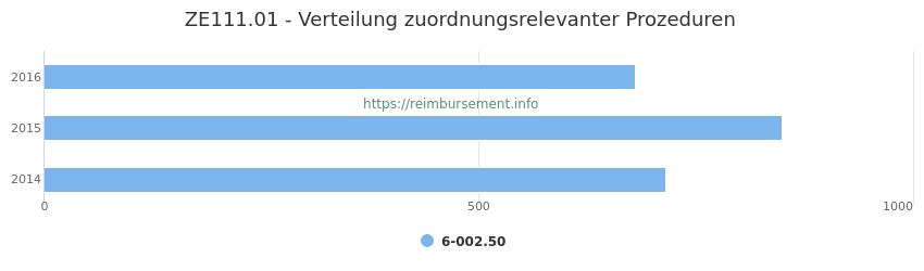 ZE111.01 Verteilung und Anzahl der zuordnungsrelevanten Prozeduren (OPS Codes) zum Zusatzentgelt (ZE) pro Jahr