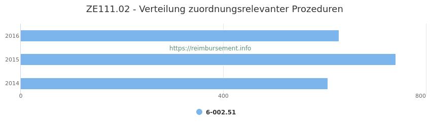 ZE111.02 Verteilung und Anzahl der zuordnungsrelevanten Prozeduren (OPS Codes) zum Zusatzentgelt (ZE) pro Jahr