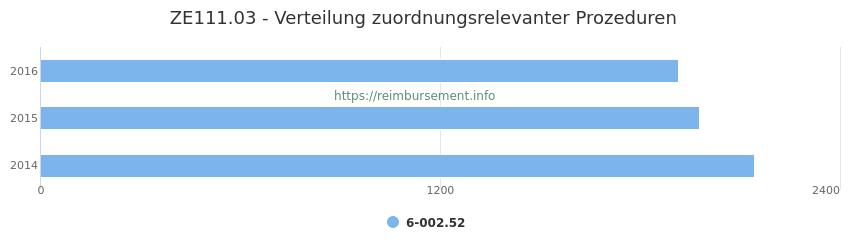 ZE111.03 Verteilung und Anzahl der zuordnungsrelevanten Prozeduren (OPS Codes) zum Zusatzentgelt (ZE) pro Jahr