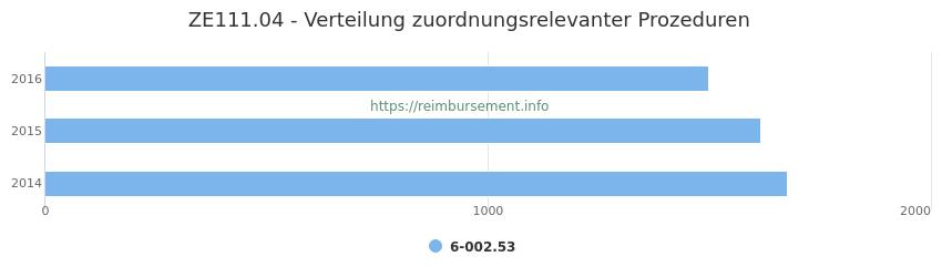 ZE111.04 Verteilung und Anzahl der zuordnungsrelevanten Prozeduren (OPS Codes) zum Zusatzentgelt (ZE) pro Jahr