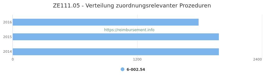 ZE111.05 Verteilung und Anzahl der zuordnungsrelevanten Prozeduren (OPS Codes) zum Zusatzentgelt (ZE) pro Jahr