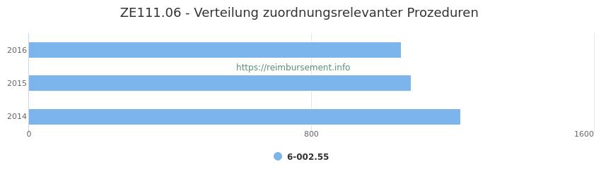 ZE111.06 Verteilung und Anzahl der zuordnungsrelevanten Prozeduren (OPS Codes) zum Zusatzentgelt (ZE) pro Jahr