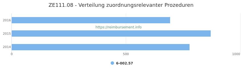 ZE111.08 Verteilung und Anzahl der zuordnungsrelevanten Prozeduren (OPS Codes) zum Zusatzentgelt (ZE) pro Jahr