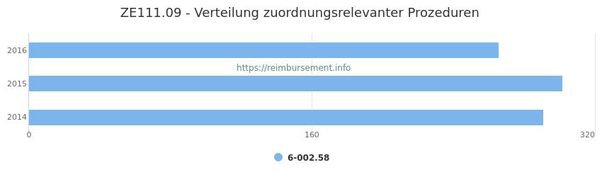 ZE111.09 Verteilung und Anzahl der zuordnungsrelevanten Prozeduren (OPS Codes) zum Zusatzentgelt (ZE) pro Jahr