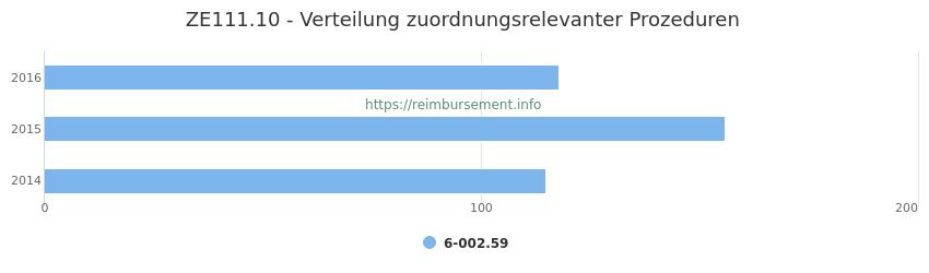 ZE111.10 Verteilung und Anzahl der zuordnungsrelevanten Prozeduren (OPS Codes) zum Zusatzentgelt (ZE) pro Jahr