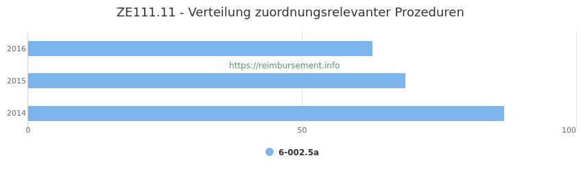 ZE111.11 Verteilung und Anzahl der zuordnungsrelevanten Prozeduren (OPS Codes) zum Zusatzentgelt (ZE) pro Jahr