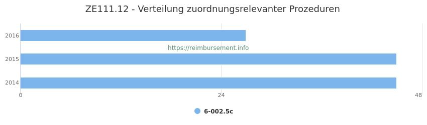 ZE111.12 Verteilung und Anzahl der zuordnungsrelevanten Prozeduren (OPS Codes) zum Zusatzentgelt (ZE) pro Jahr