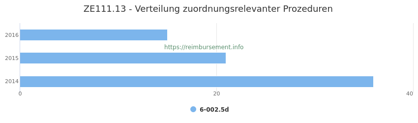 ZE111.13 Verteilung und Anzahl der zuordnungsrelevanten Prozeduren (OPS Codes) zum Zusatzentgelt (ZE) pro Jahr
