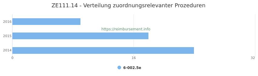 ZE111.14 Verteilung und Anzahl der zuordnungsrelevanten Prozeduren (OPS Codes) zum Zusatzentgelt (ZE) pro Jahr
