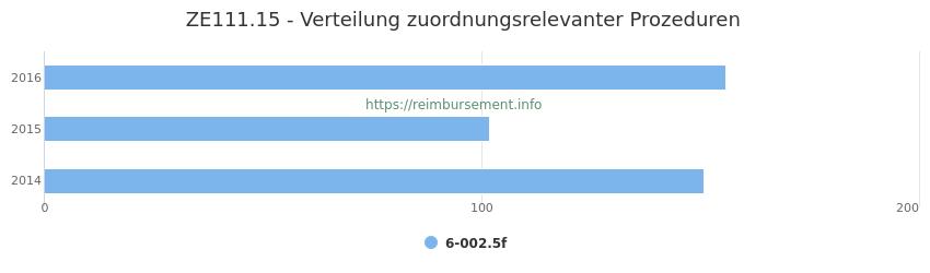 ZE111.15 Verteilung und Anzahl der zuordnungsrelevanten Prozeduren (OPS Codes) zum Zusatzentgelt (ZE) pro Jahr