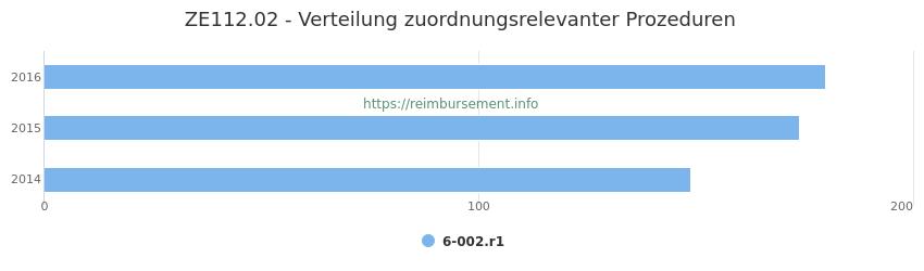 ZE112.02 Verteilung und Anzahl der zuordnungsrelevanten Prozeduren (OPS Codes) zum Zusatzentgelt (ZE) pro Jahr