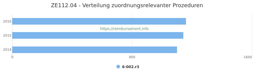 ZE112.04 Verteilung und Anzahl der zuordnungsrelevanten Prozeduren (OPS Codes) zum Zusatzentgelt (ZE) pro Jahr