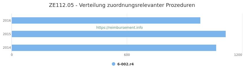 ZE112.05 Verteilung und Anzahl der zuordnungsrelevanten Prozeduren (OPS Codes) zum Zusatzentgelt (ZE) pro Jahr