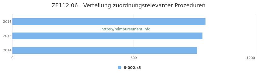 ZE112.06 Verteilung und Anzahl der zuordnungsrelevanten Prozeduren (OPS Codes) zum Zusatzentgelt (ZE) pro Jahr