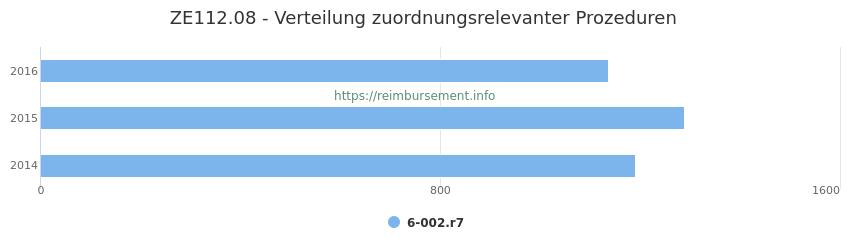 ZE112.08 Verteilung und Anzahl der zuordnungsrelevanten Prozeduren (OPS Codes) zum Zusatzentgelt (ZE) pro Jahr