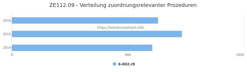 ZE112.09 Verteilung und Anzahl der zuordnungsrelevanten Prozeduren (OPS Codes) zum Zusatzentgelt (ZE) pro Jahr