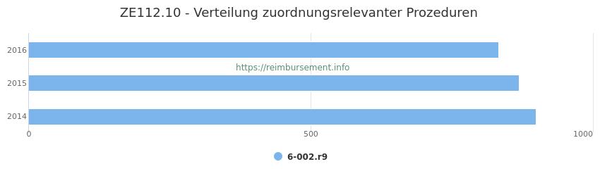 ZE112.10 Verteilung und Anzahl der zuordnungsrelevanten Prozeduren (OPS Codes) zum Zusatzentgelt (ZE) pro Jahr