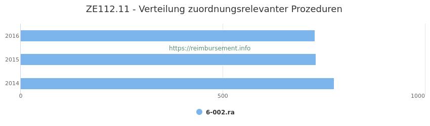 ZE112.11 Verteilung und Anzahl der zuordnungsrelevanten Prozeduren (OPS Codes) zum Zusatzentgelt (ZE) pro Jahr