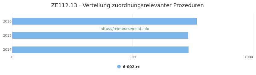ZE112.13 Verteilung und Anzahl der zuordnungsrelevanten Prozeduren (OPS Codes) zum Zusatzentgelt (ZE) pro Jahr