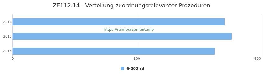 ZE112.14 Verteilung und Anzahl der zuordnungsrelevanten Prozeduren (OPS Codes) zum Zusatzentgelt (ZE) pro Jahr
