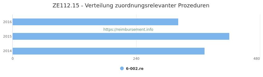 ZE112.15 Verteilung und Anzahl der zuordnungsrelevanten Prozeduren (OPS Codes) zum Zusatzentgelt (ZE) pro Jahr