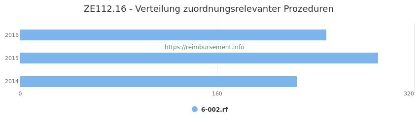 ZE112.16 Verteilung und Anzahl der zuordnungsrelevanten Prozeduren (OPS Codes) zum Zusatzentgelt (ZE) pro Jahr
