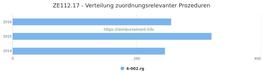 ZE112.17 Verteilung und Anzahl der zuordnungsrelevanten Prozeduren (OPS Codes) zum Zusatzentgelt (ZE) pro Jahr
