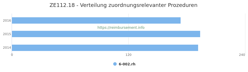 ZE112.18 Verteilung und Anzahl der zuordnungsrelevanten Prozeduren (OPS Codes) zum Zusatzentgelt (ZE) pro Jahr