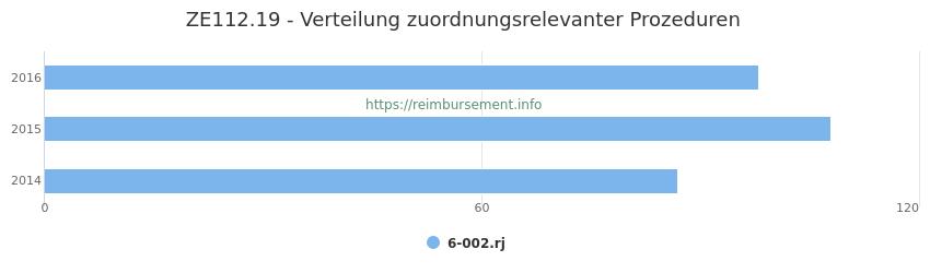 ZE112.19 Verteilung und Anzahl der zuordnungsrelevanten Prozeduren (OPS Codes) zum Zusatzentgelt (ZE) pro Jahr